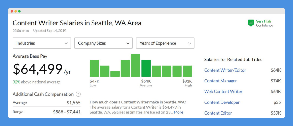 seattle in-house content writer salaries