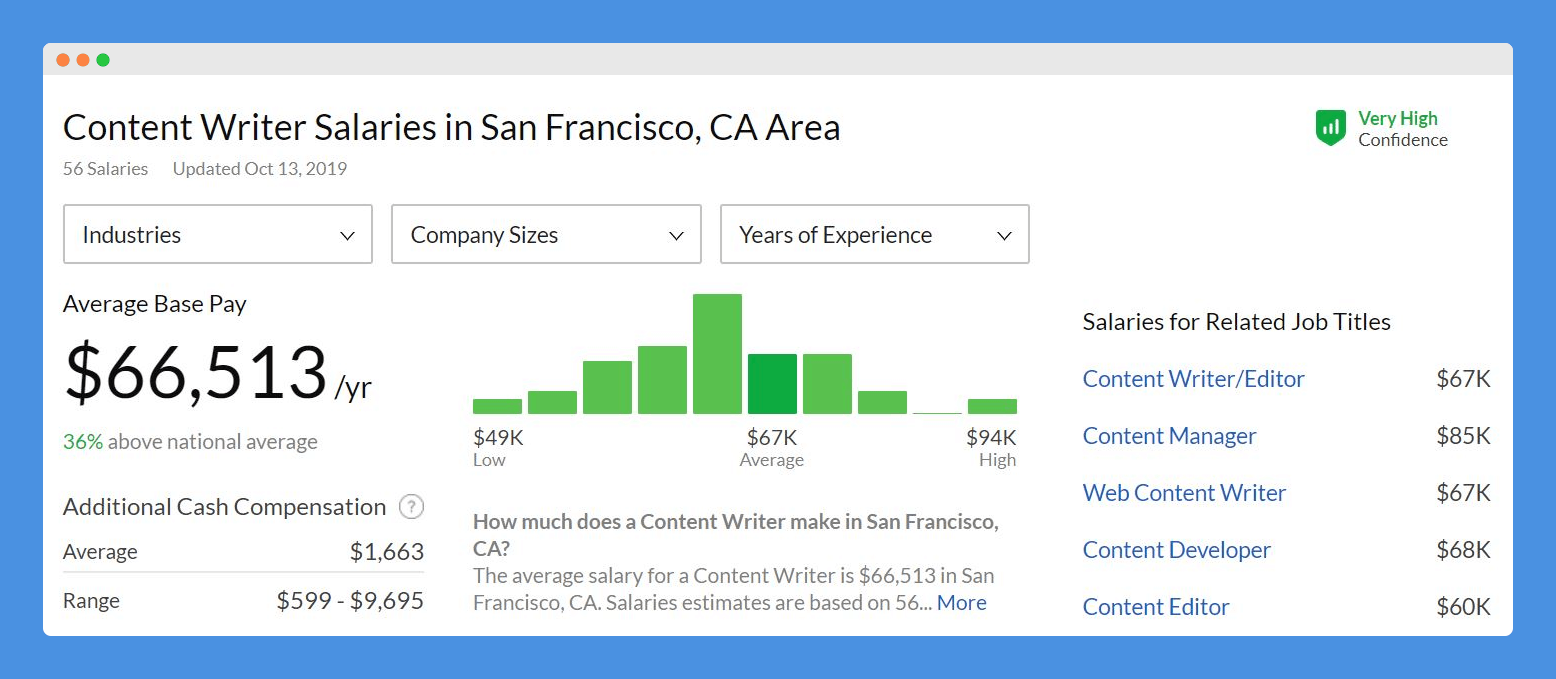 San Francisco writer salaries