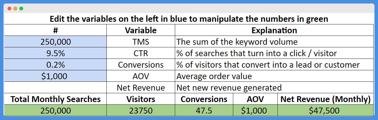 SEO ROI Calculator